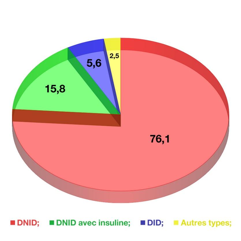 76% de DNID, 16% de DNID avec insuline, 5,5% de DID et 2,5% d'autres types
