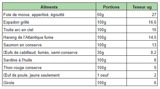 dietetique-vitamine-d-ou-la-trouver-graphique