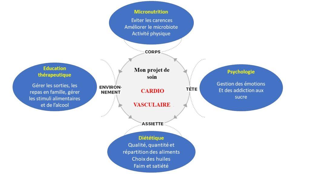 Diagramme de projet de soin cardio-vasculaire